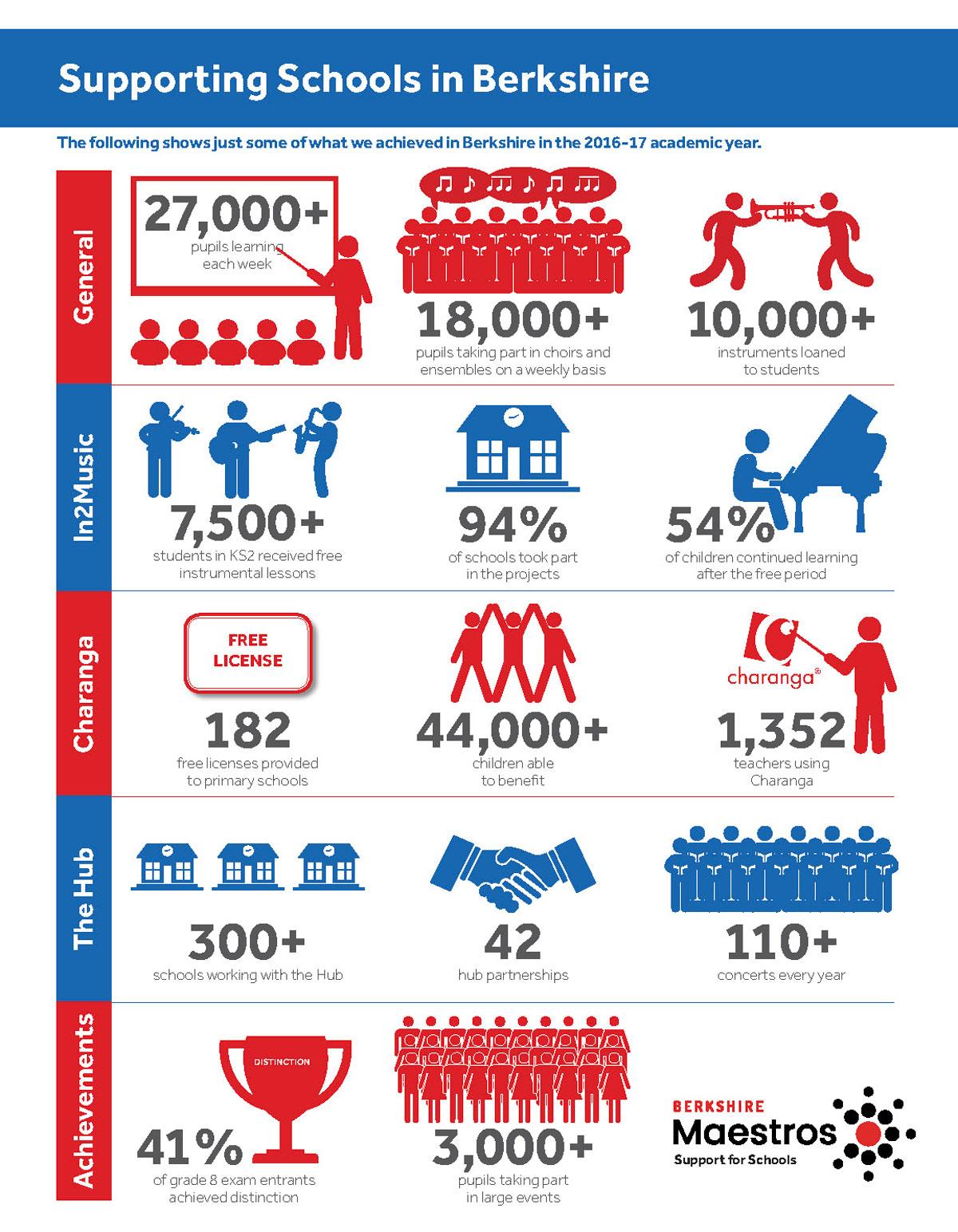 Berkshire_Maestros_infographic