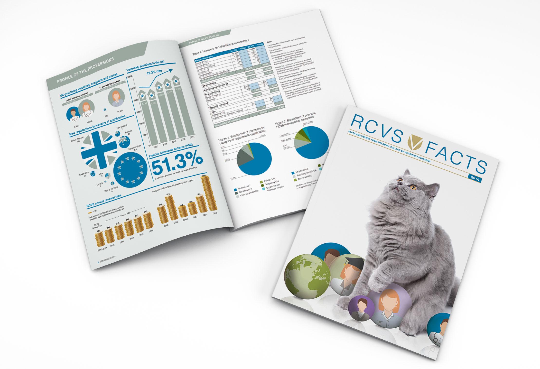 RCVS_facts